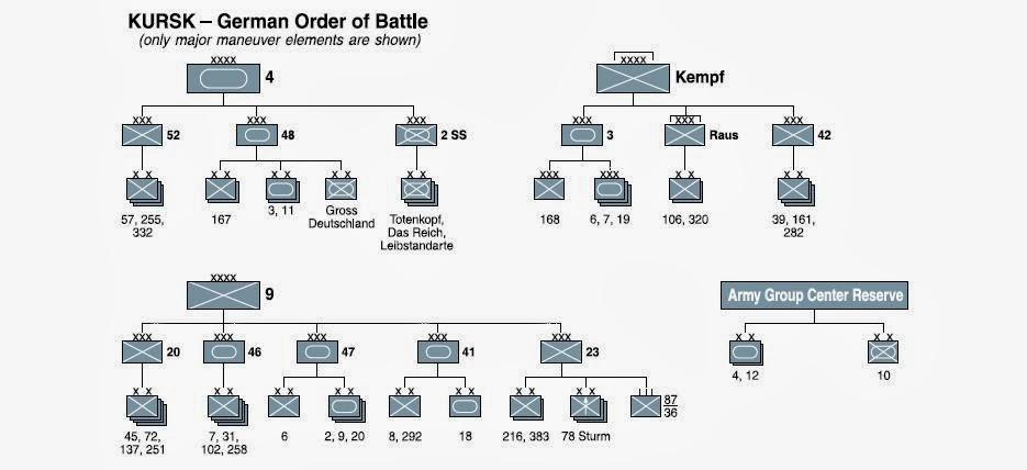Battle of Kursk Order of Battle German Order of Battle