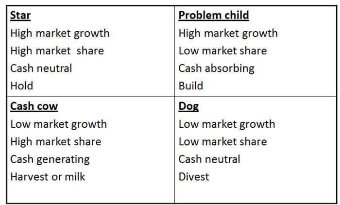 ansoff matrix emirates Nestle water and milk ansoff¶s matrix market penetration: nestle is: o increase rate of purchase/ consumption y nestle products are widely use in market.