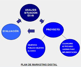 Plan de marketing definición básica para una guía de actuación