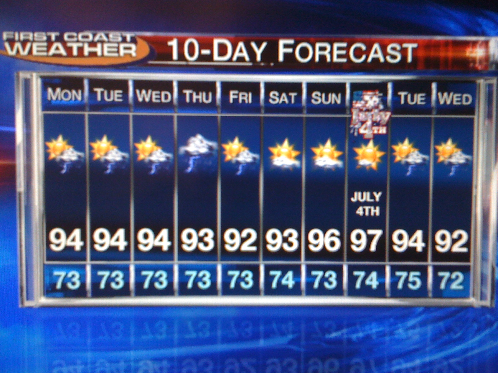 the rain from the tropics but i did put together a 10 day forecast showing that at least scattered rain chance are in the forecast almost every day