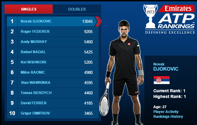 ATP Mens Rankings March 1, 2015