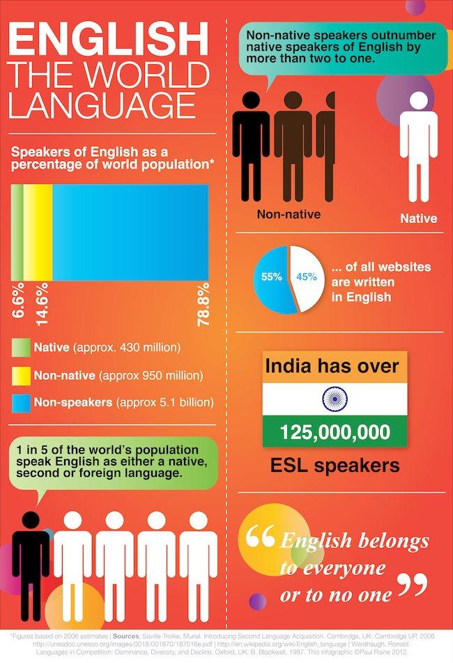 World Language Quotes Quotesgram