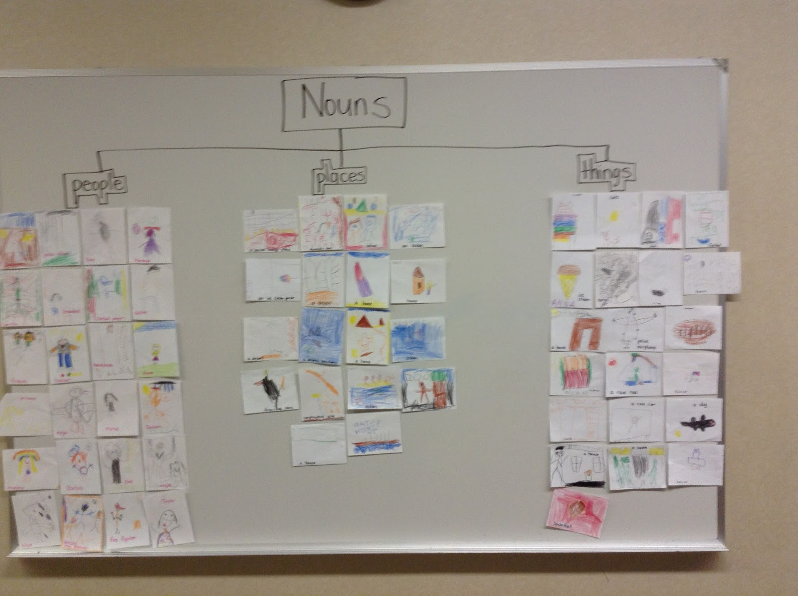 Worksheet Learning About Nouns kindergarten with mrs trammell learning about nouns were weve learned that are people places and things here is a thinking map of the three types nouns