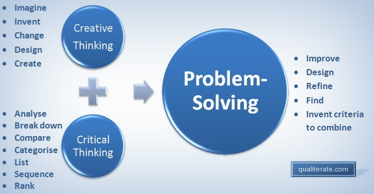 problem solving and critical thinking activities Critical thinking and problem-solving skills not just to solve the problems of their current jobs, but to meet the challenges of adapting to our.