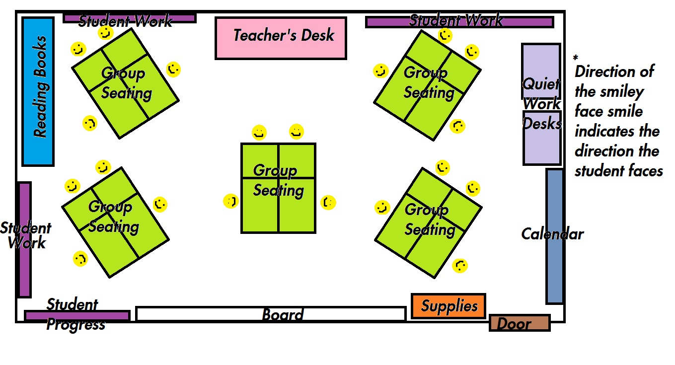 Classroom Layout ~ The junior learner august