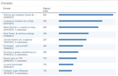 Entradas más visitadas del blog