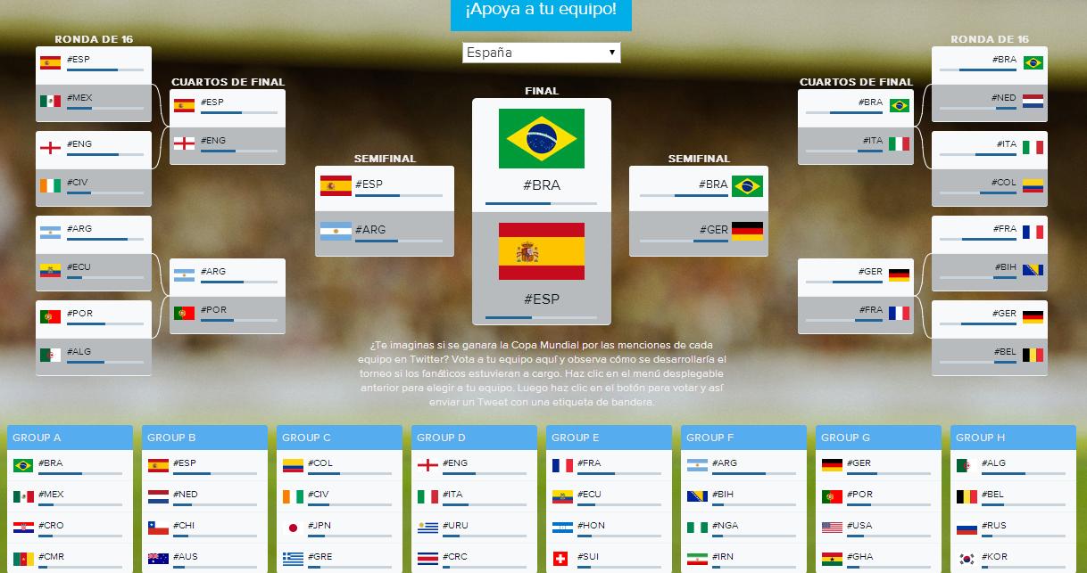 porra mundial brasil 2014 twitter