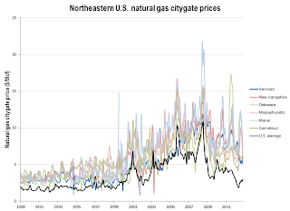 Citygate prices in the Northeast versus U.S. average
