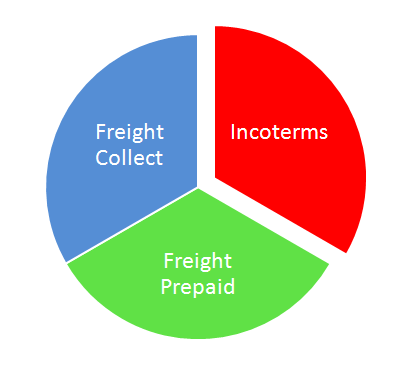 Freight collect