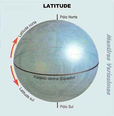 Latitude Norte e Latitude Sul
