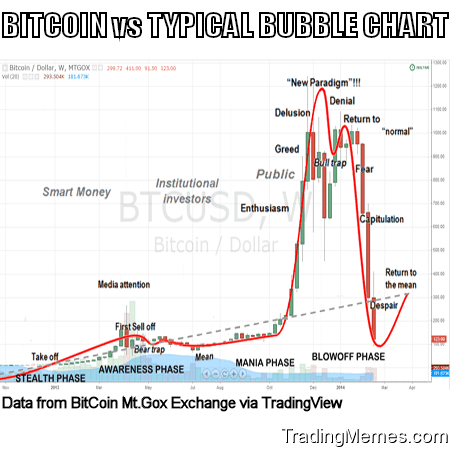 These Two Charts Compare The Typical Bubble Chart To Bitcoin Once Again Correlation Here Should Be Clear