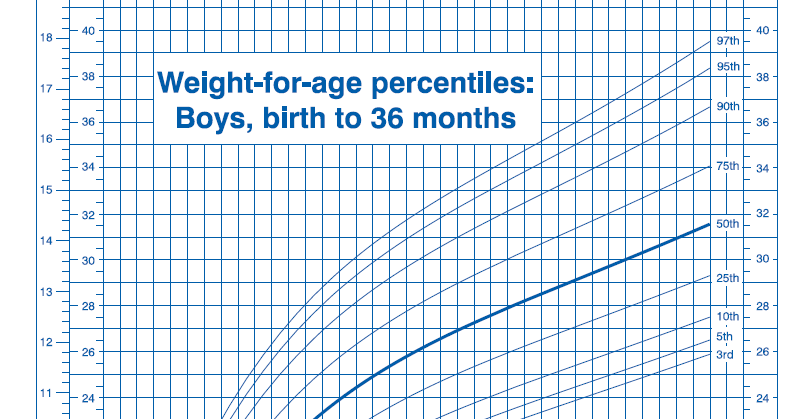 growth chart for infant boy