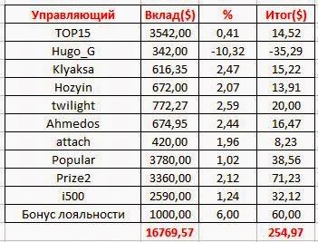 Итог 56 инвестиционной недели: +1,52%