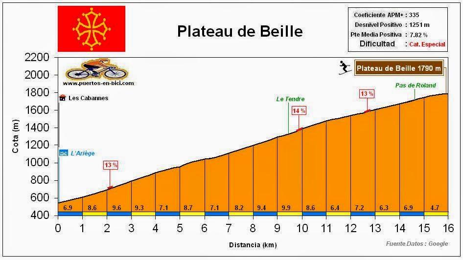 altimetria perfil Plateau de Beille