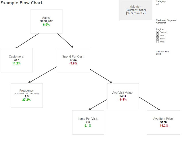 flow chart   flow diagram   decision tree in tableau   brokerages    there are two ways to go about building a flow chart diagram or decision tree in tableau  you can either treat it as a scatterplot on a single worksheet