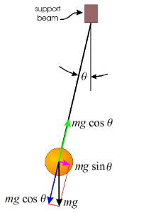 diagram of forces on a pendulum bob