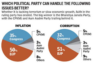 of or 2014 India Elections Predictions. Africa will 2014 India