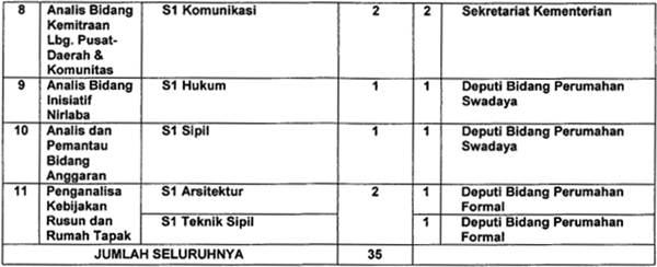 Formasi CPNS 2013 Kementerian Perumahan Rakyat (Kemenpera)
