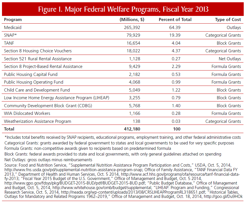 Major Federal Welfare Programs, Fiscal Year 2013