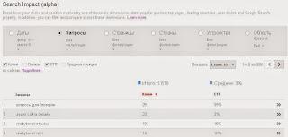 Инструмент Search Impact - разрез Запросы