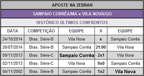 LOTECA 614 - JOGO 07 - SAMPAIO CORRÊA X VILA NOVA/GO