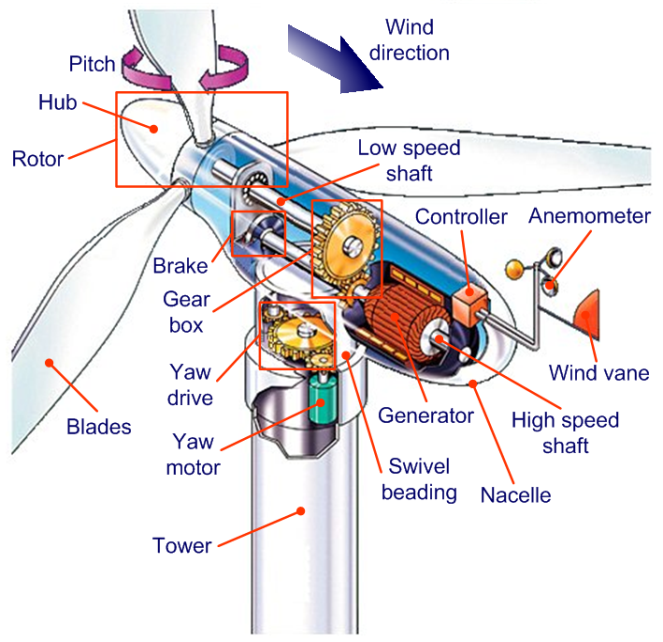 Wind Turbine Generator Wiring Diagram on generator water pump diagram, wind turbine block diagram, 12 volt tractor alternator wiring diagram, breaker panel wiring diagram, 24 volt delco remy alternator wiring diagram, wind turbine electrical diagram, wind energy diagram, turbine electric generator diagram, wind power diagram, wind turbine blade diagram, gas turbine jet engine diagram, diesel power station block diagram, how do wind turbines work diagram, turbine flow meter, honeywell gas valve wiring diagram, wind solar schematic wiring diagram, steam turbine generator diagram,