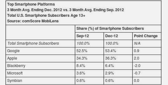 which mobile os has most users in usa