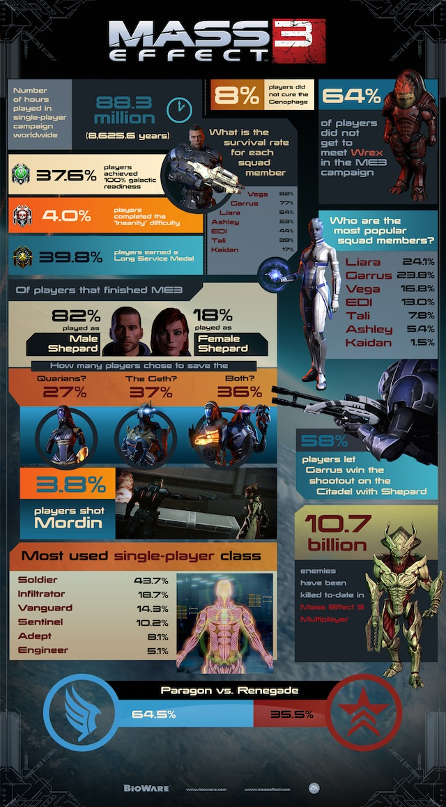 mass effect 3 player choice infographic