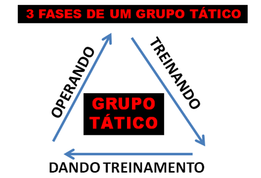 Fases do grupo tatico