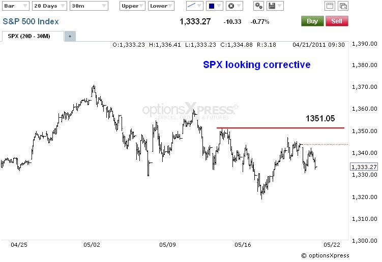 Forex plus spx futures