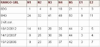 R1: rangos euromillones: de cada numero y 3 ultimos sorteos del mes actual