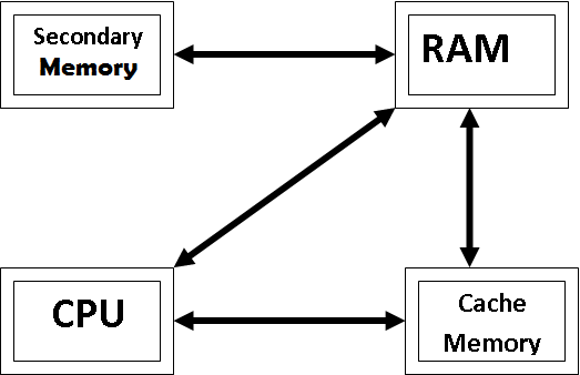 Primary memory - Reference Notes