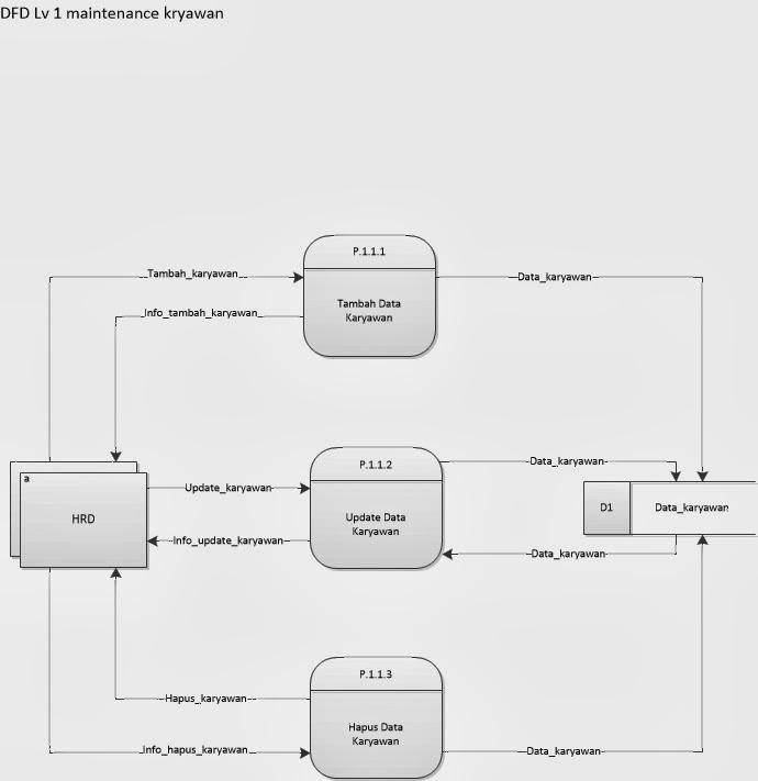 My project 31 penjelasan dfd level 1 proses maintenance karyawan ccuart Image collections