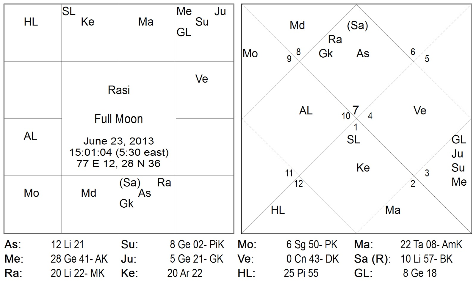 Bliss at the core moon in sagittarius ca dra in dhanu a r i chandra in dhanusha rashi on 23rd to 25th of june 2013