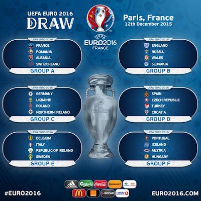 Hasil Undian Pembagian Grup Piala Eropa 2016