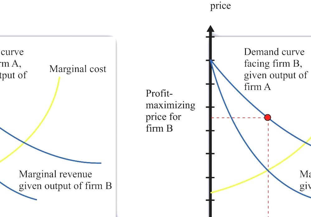 risk of increasing price to maximize profit A positive corporate image and increased respect, a reduction in risk, and enhanced cash flow resulting in an increase in share price the implementation of a pro-active ethics program is expected to result in.