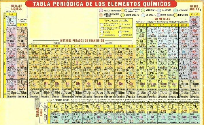 Quimica tabla peridica disposicin de elementos se encuentran el el grupo viii a son gases monoatmicos incoloros poco reactivos y rara vez se combinan con otros elementos urtaz Images
