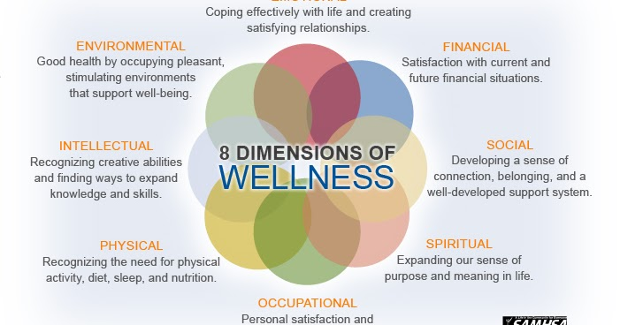 six dimensions of health by donatelle Empowered health consciousness train the trainer certificate--may/june  online  to download our free six dimensions of wellness tool as well as our  other.