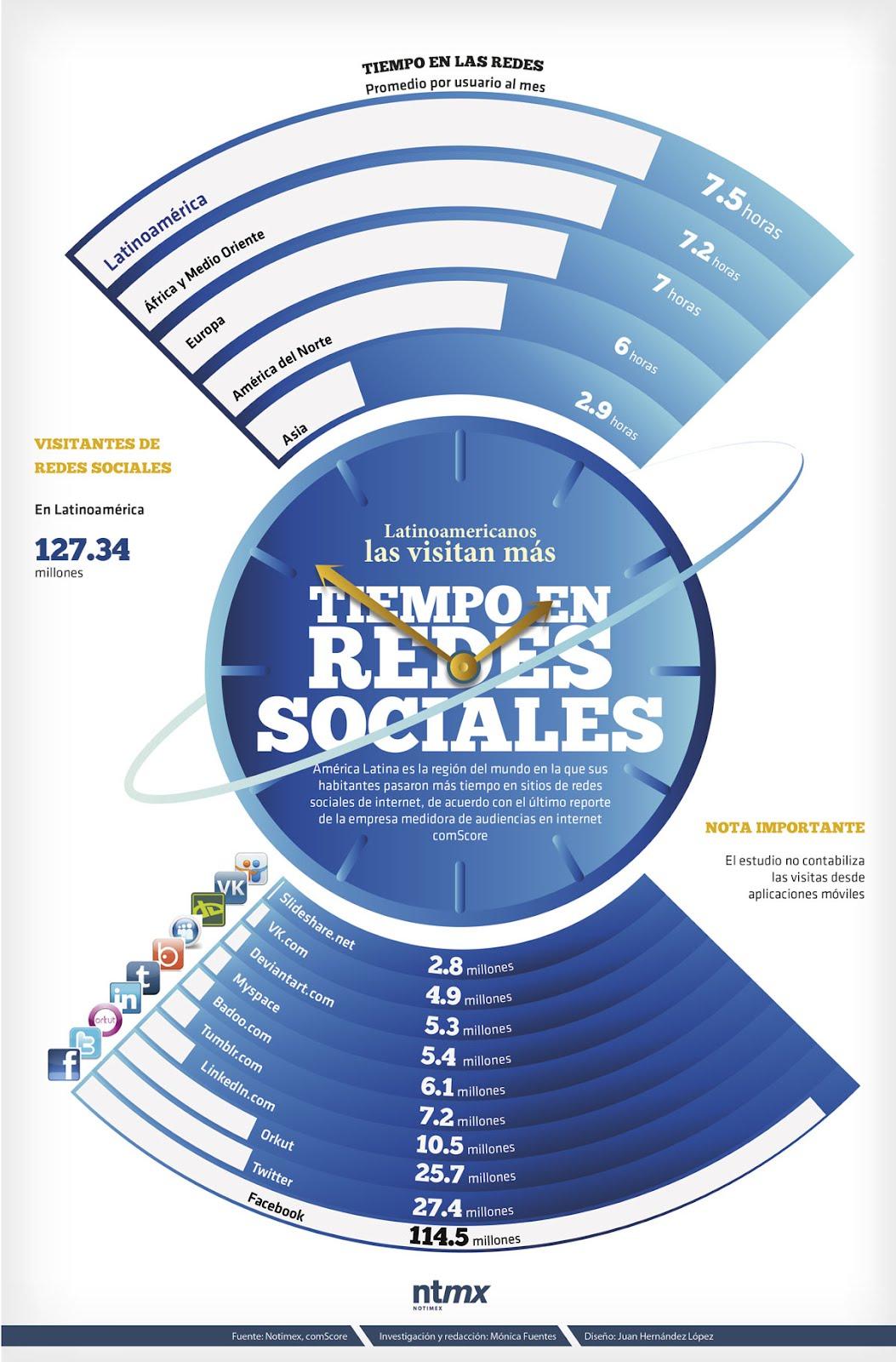 latinos en redes sociales