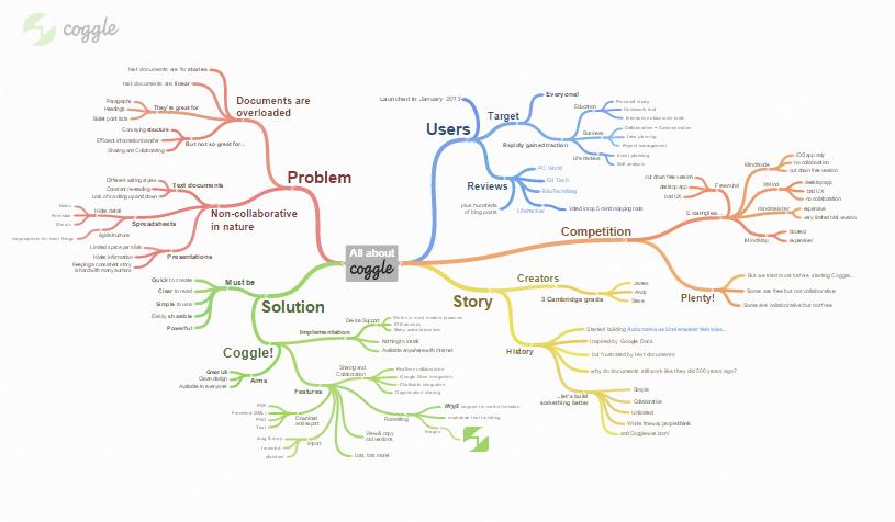 Coggle Mapas Mentales