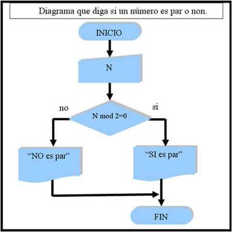 Algoritmos y diagramas de flujo ccuart Images