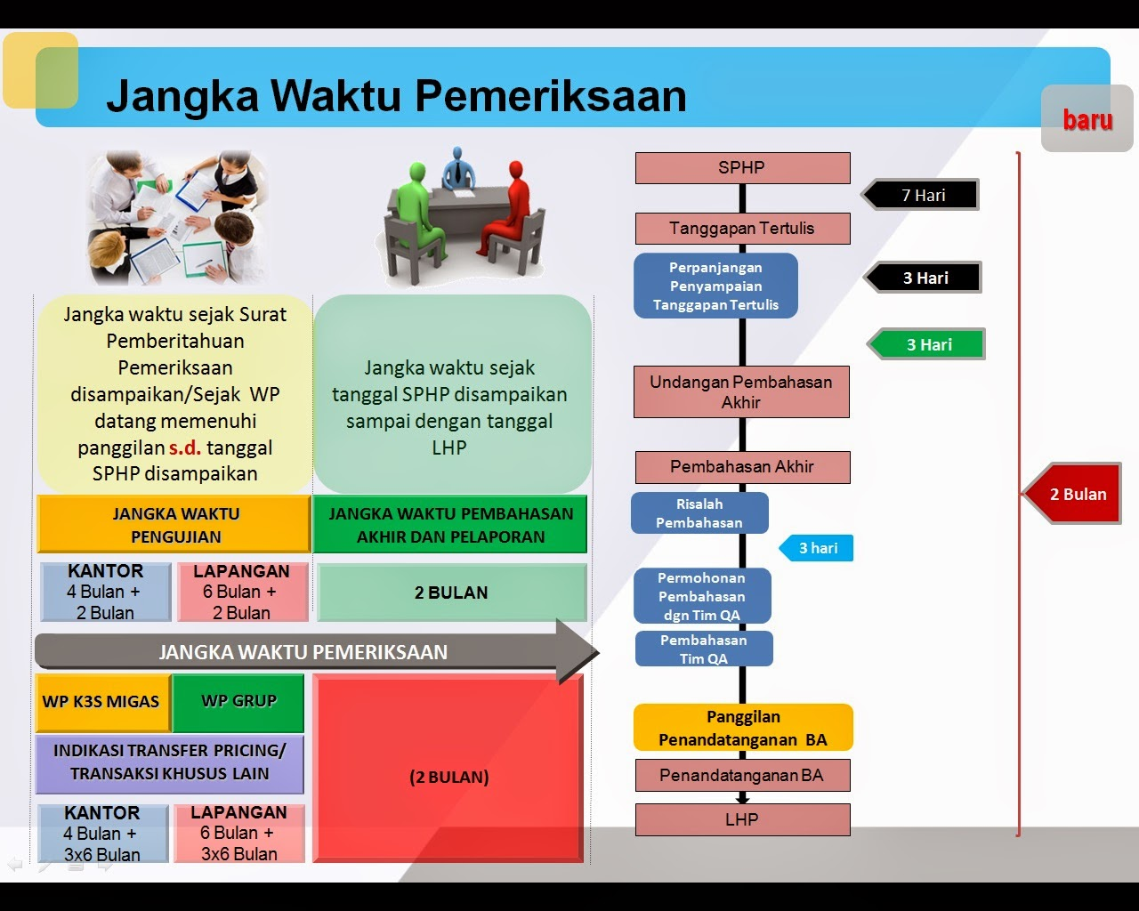 jangka waktu pemeriksaan pajak di indonesia