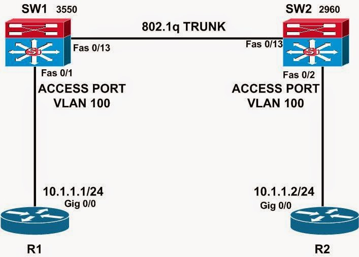how to change cisco switch ip address