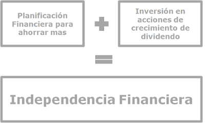 Independencia Financiera. mi estrategia