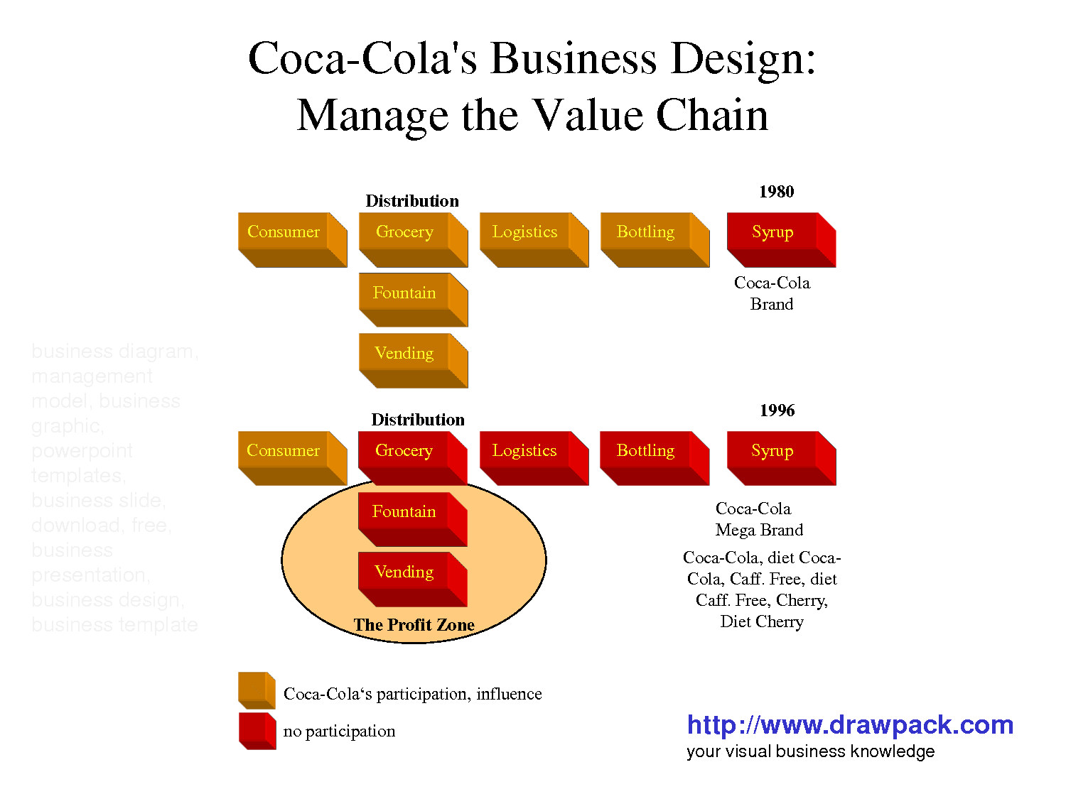 profitability and leverage ratios of coca cola company
