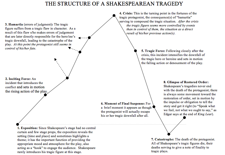 tragedy in shakespeares macbeth Free essay: william shakespeare's macbeth as a tragedy what is a tragedy  the dictionary states that in theatre literature a tragic play or story is a.