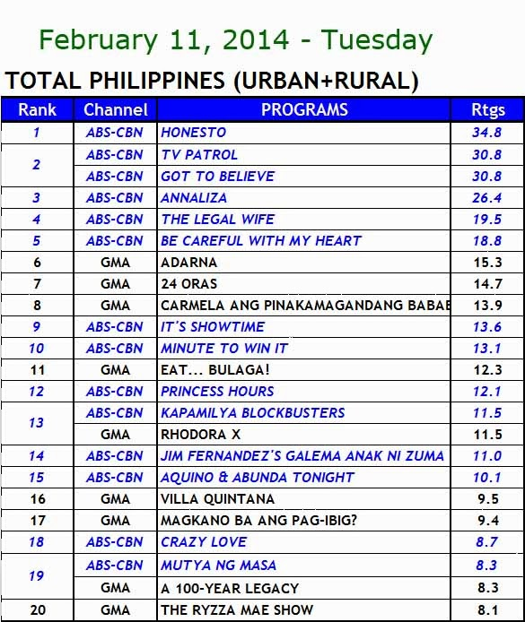 kantar media nationwide TV ratings (Feb 11)