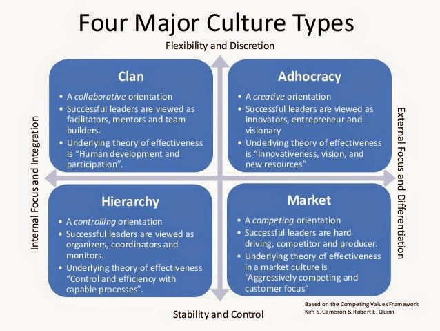 organizational culture From the competing values framework 4 organizational culture types emerged: clan culture, adhocracy culture, market culture and hierarchy culture clan culture this working environment is a friendly one people have a lot in common, and it's similar to a large family the leaders or the executives are seen as mentors or maybe even as father figures.