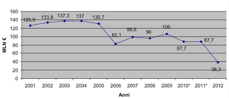 Finanziamenti per la ricerca 2001-2012