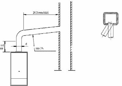 устройство газоотвода из котельной цокольного этажа